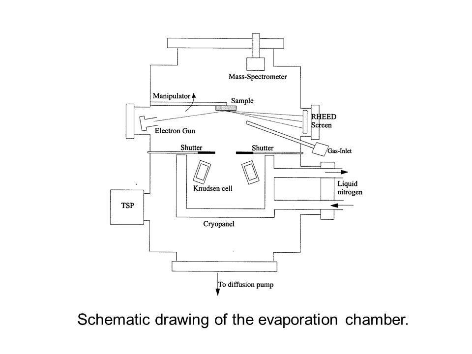 Schematic drawing of the evaporation chamber.