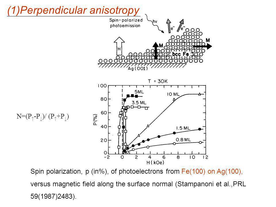 (1)Perpendicular anisotropy