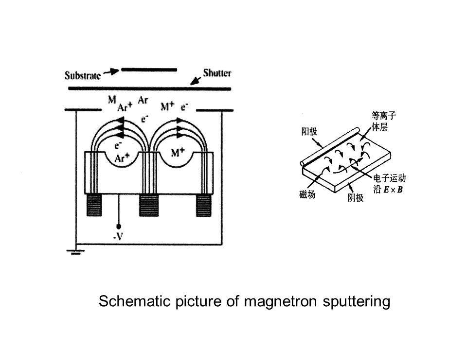 Schematic picture of magnetron sputtering