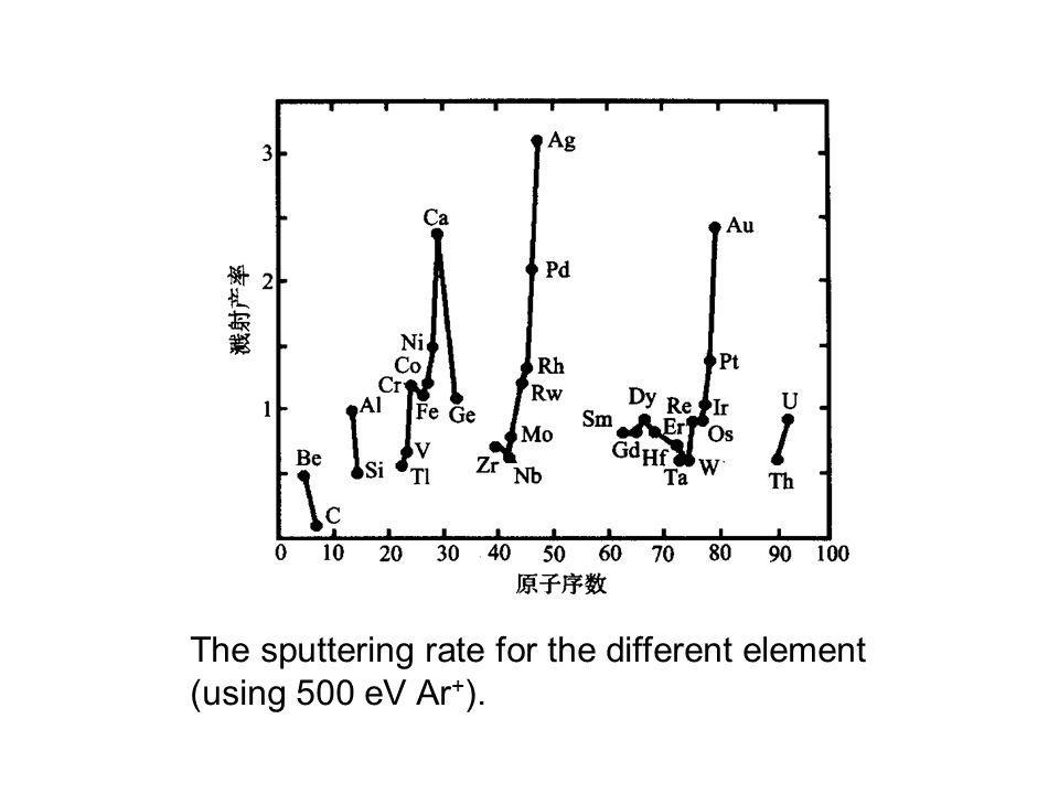 The sputtering rate for the different element
