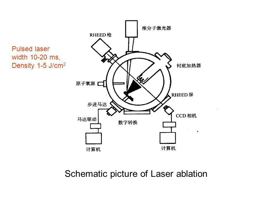 Schematic picture of Laser ablation