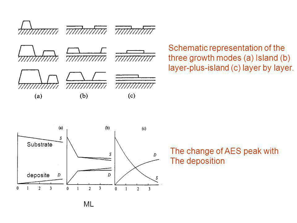 Schematic representation of the three growth modes (a) Island (b)