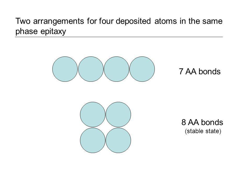Two arrangements for four deposited atoms in the same phase epitaxy