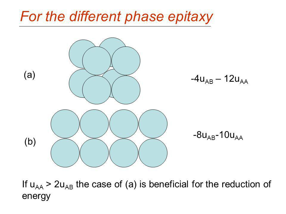For the different phase epitaxy