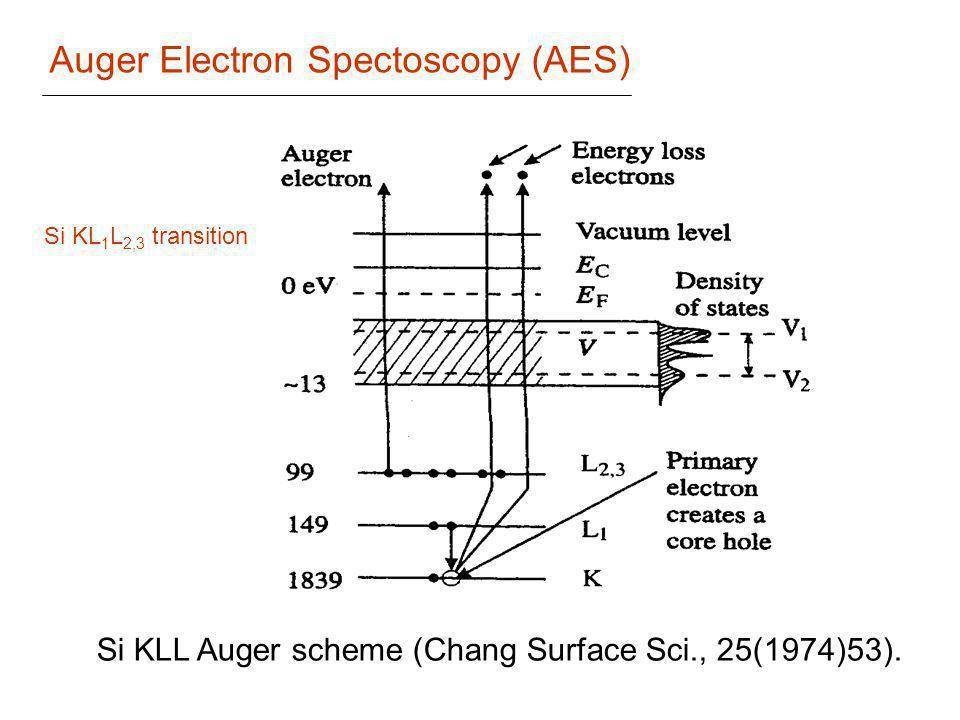 Auger Electron Spectoscopy (AES)