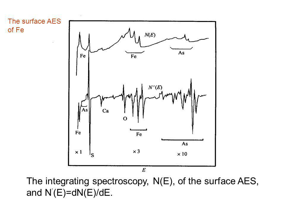 The integrating spectroscopy, N(E), of the surface AES,