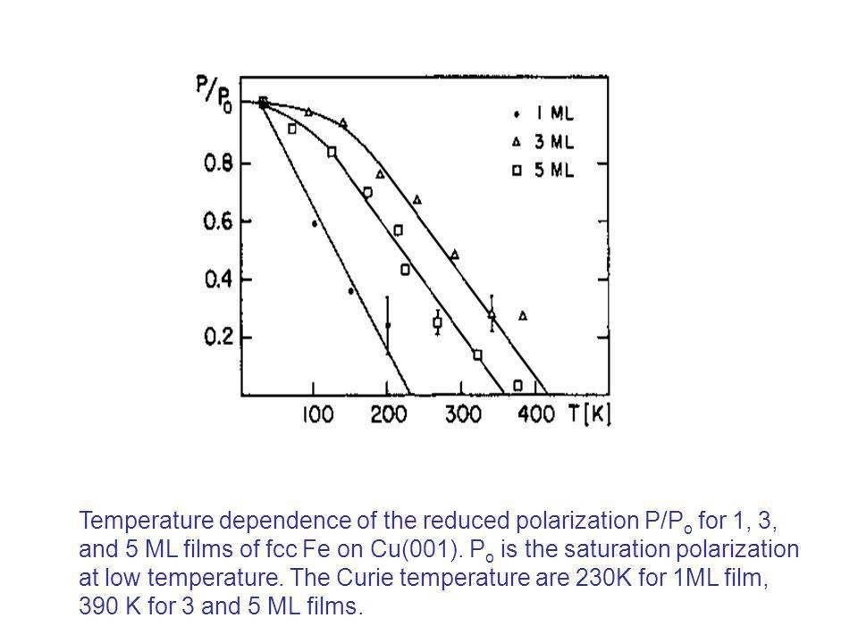 Temperature dependence of the reduced polarization P/Po for 1, 3,