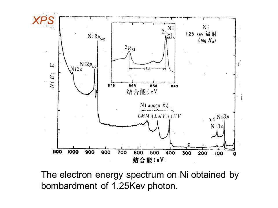 XPS The electron energy spectrum on Ni obtained by