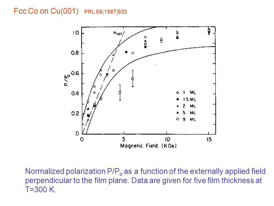 Fcc Co on Cu(001) PRL 58(1987)933 Normalized polarization P/Po as a function of the externally applied field.