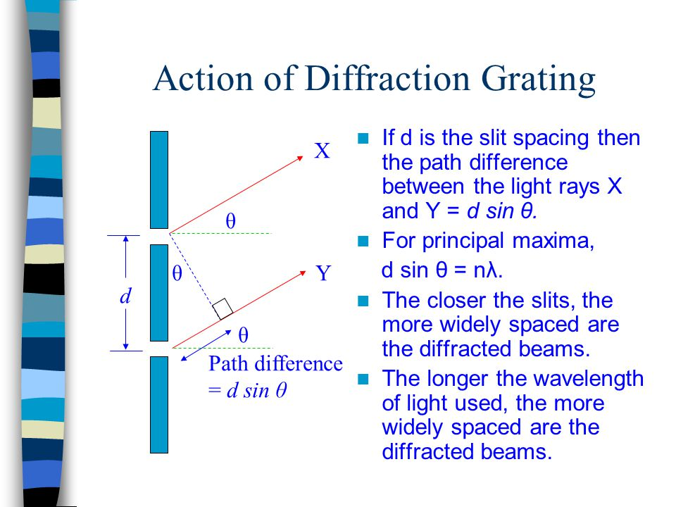 Action of Diffraction Grating