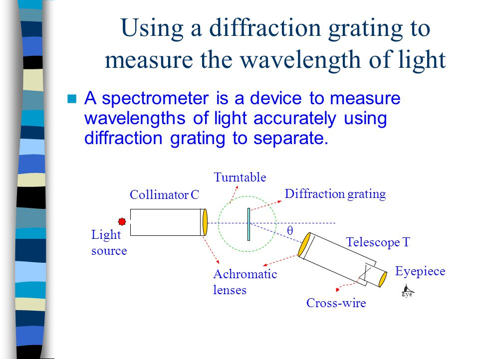 Using a diffraction grating to measure the wavelength of light