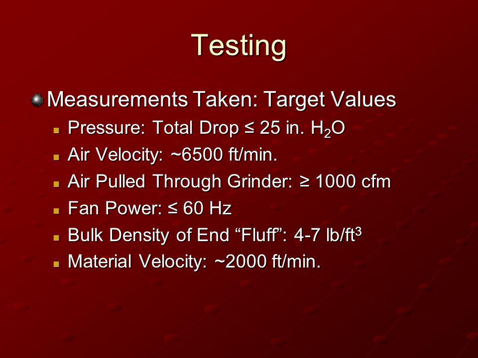 Testing Measurements Taken: Target Values