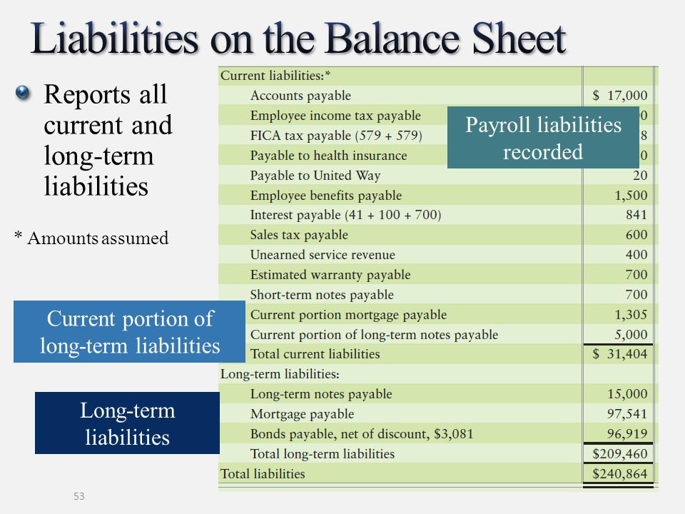 benefits of knowing current and non current liabilities A better definition, however, is that current liabilities are liabilities that will be settled either by current assets or by the creation of other current liabilities example of current liabilities include accounts payable, short-term notes payable, commercial paper, trade notes payable, and other liabilities incurred in the normal operations of the business.
