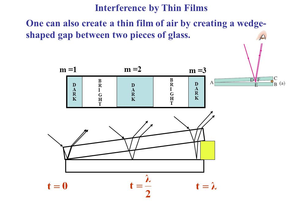 Interference by Thin Films