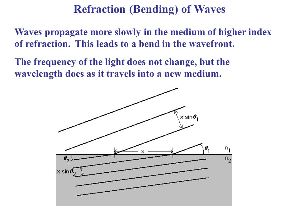 Refraction (Bending) of Waves