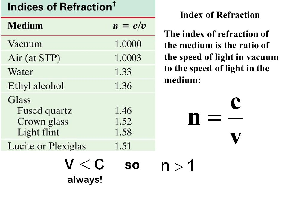 Index of Refraction The index of refraction of the medium is the ratio of the speed of light in vacuum to the speed of light in the medium: