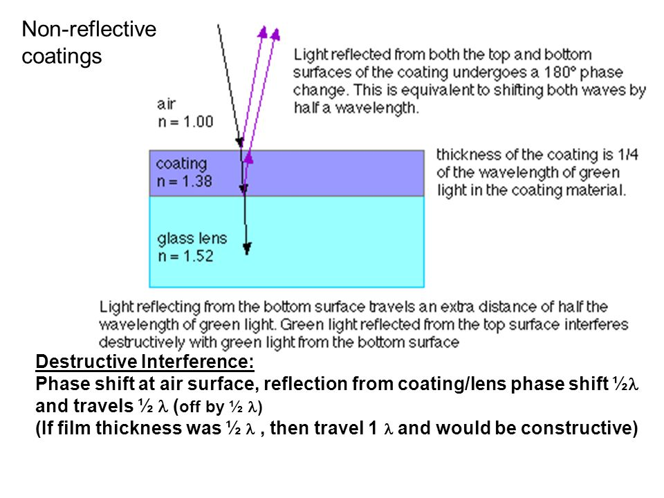 Non-reflective coatings Destructive Interference: