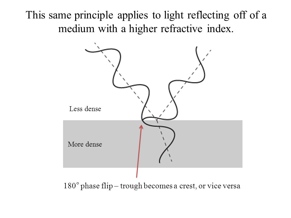 This same principle applies to light reflecting off of a medium with a higher refractive index.