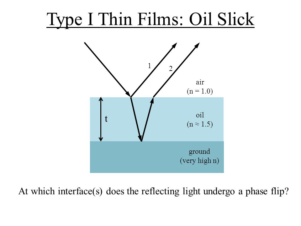 Type I Thin Films: Oil Slick