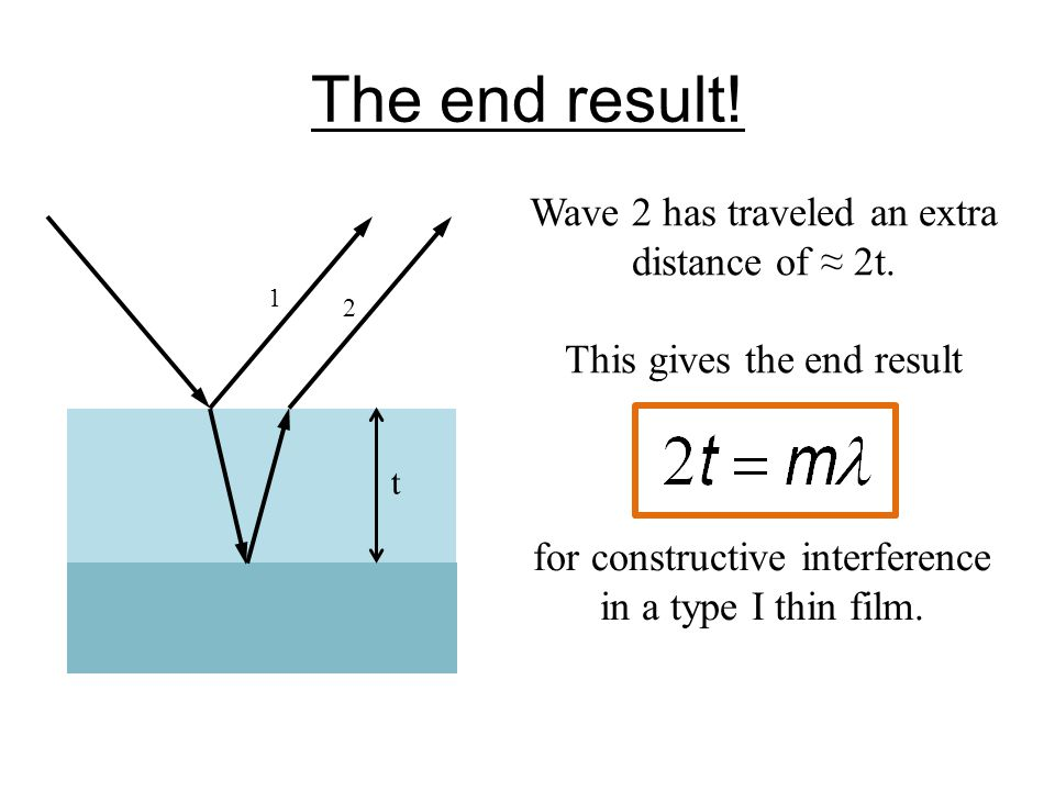The end result! Wave 2 has traveled an extra distance of ≈ 2t.