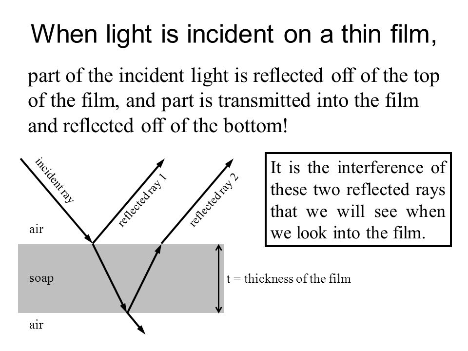 When light is incident on a thin film,