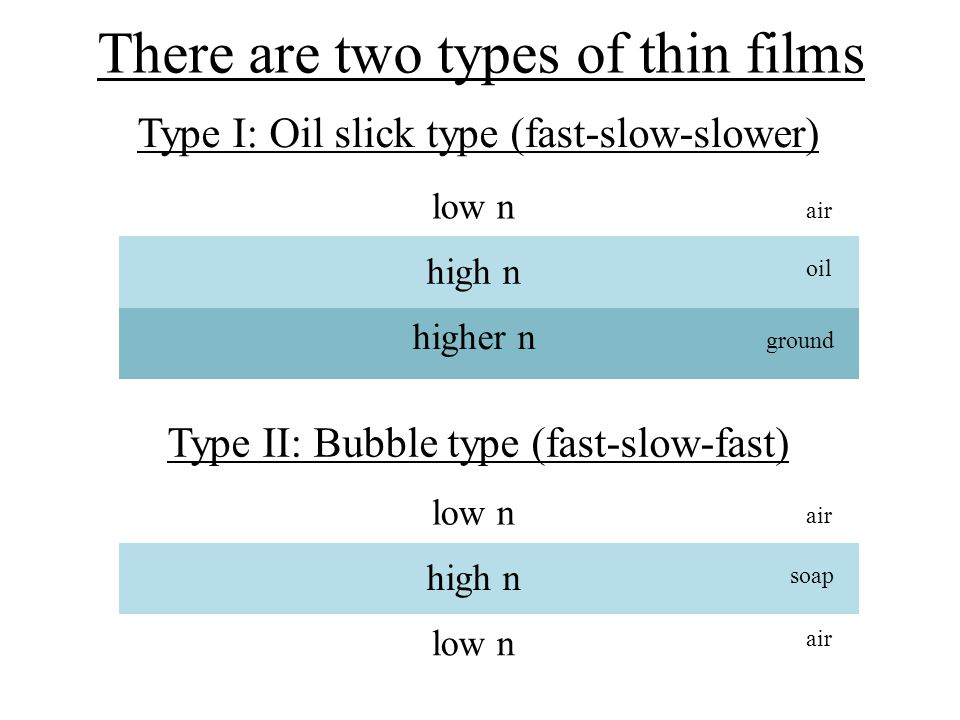 There are two types of thin films