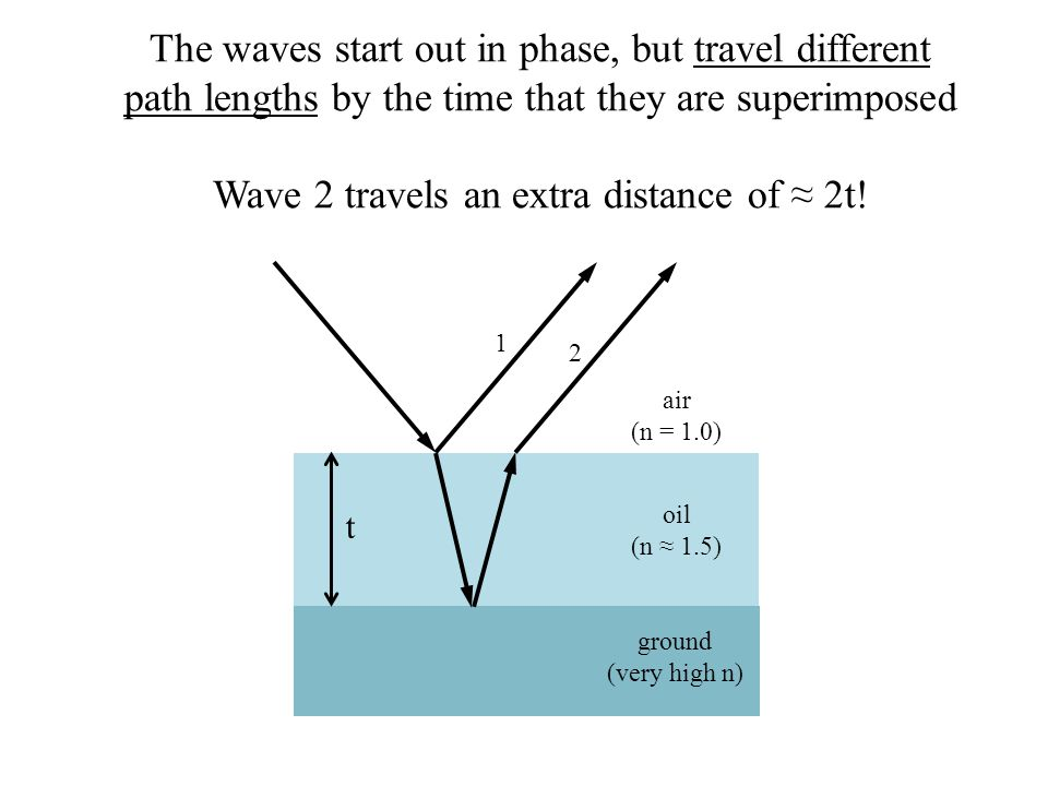 Wave 2 travels an extra distance of ≈ 2t!