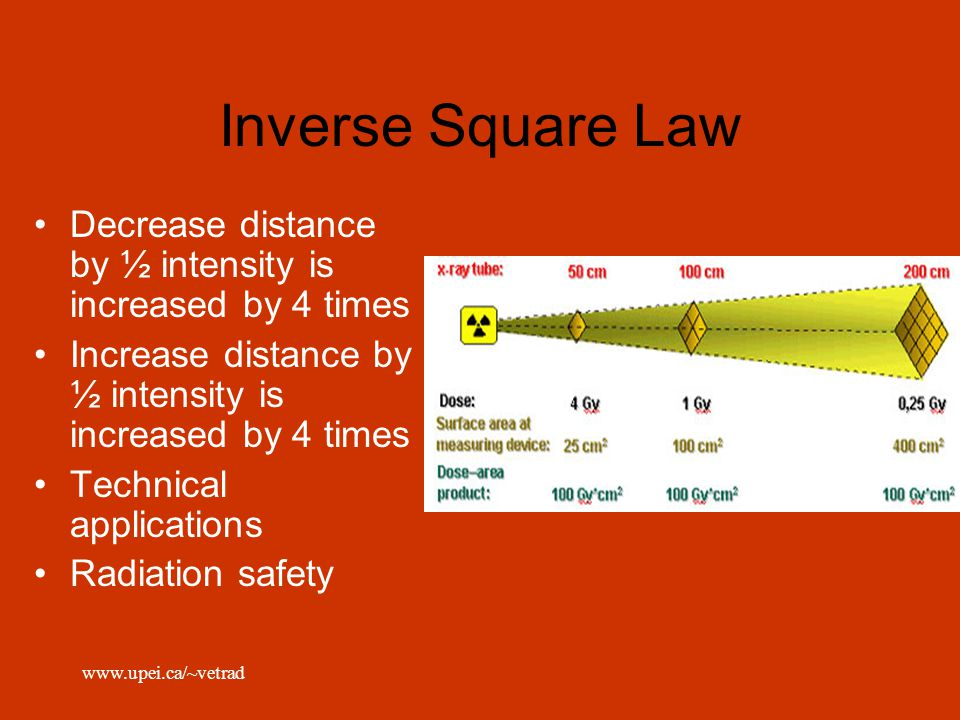 Inverse Square Law Decrease distance by ½ intensity is increased by 4 times. Increase distance by ½ intensity is increased by 4 times.