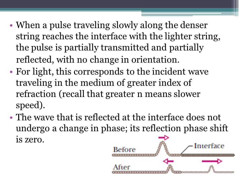 When a pulse traveling slowly along the denser string reaches the interface with the lighter string, the pulse is partially transmitted and partially