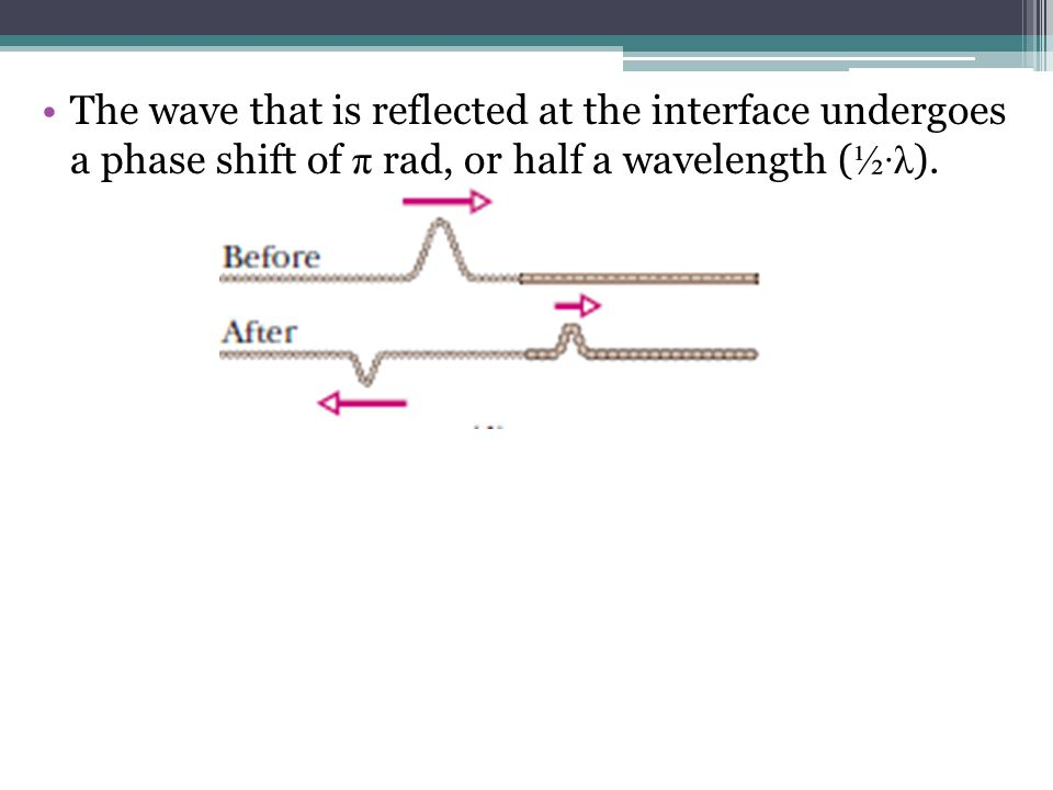 The wave that is reflected at the interface undergoes a phase shift of π rad, or half a wavelength (½·λ).