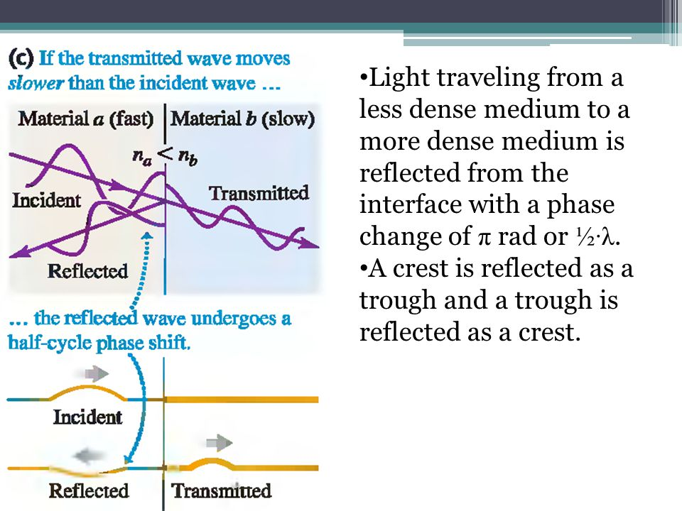 Light traveling from a less dense medium to a more dense medium is reflected from the interface with a phase change of π rad or ½·λ.