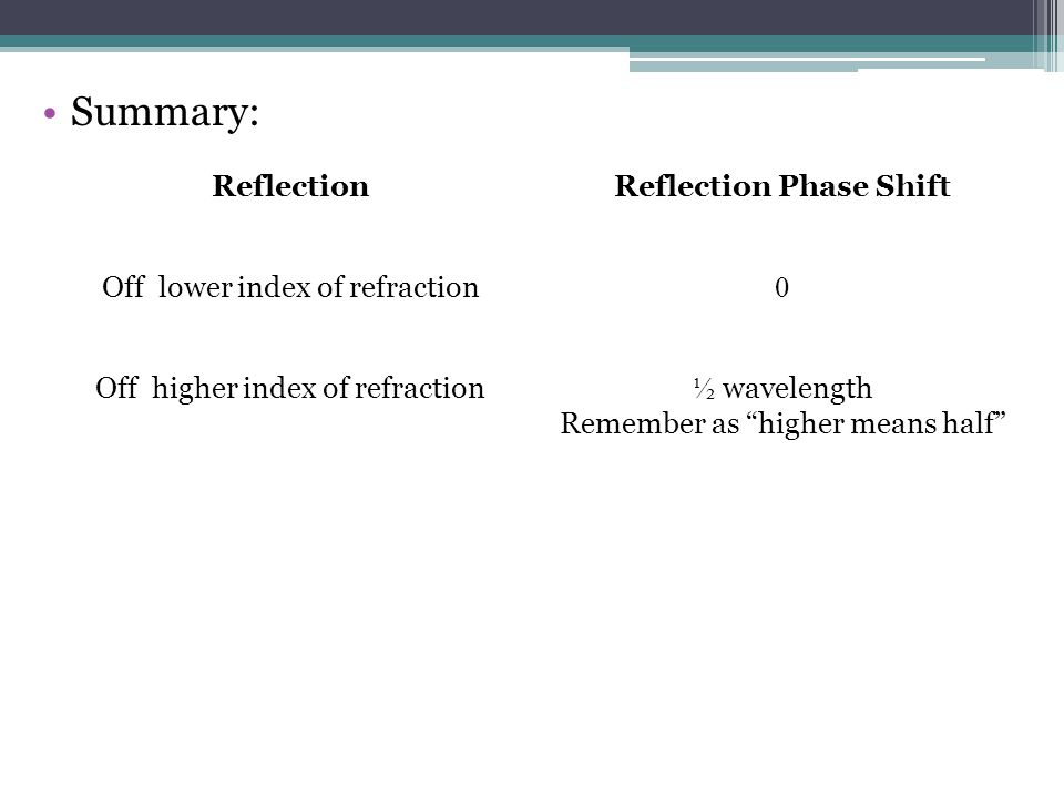 Reflection Phase Shift