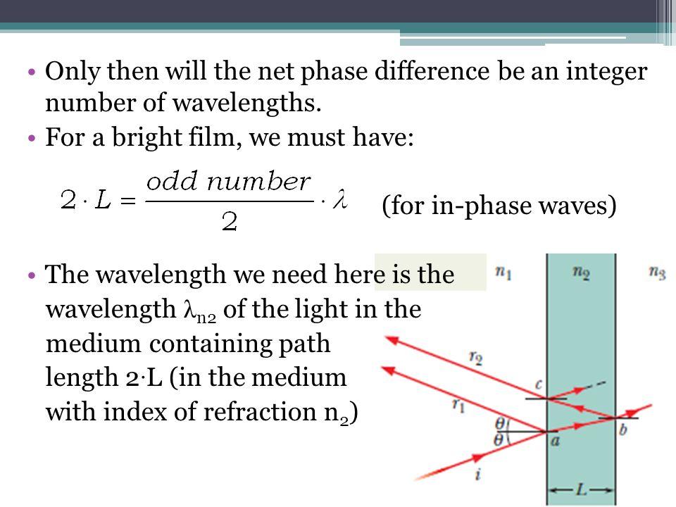Only then will the net phase difference be an integer number of wavelengths.