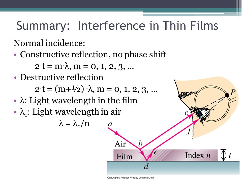 Summary: Interference in Thin Films