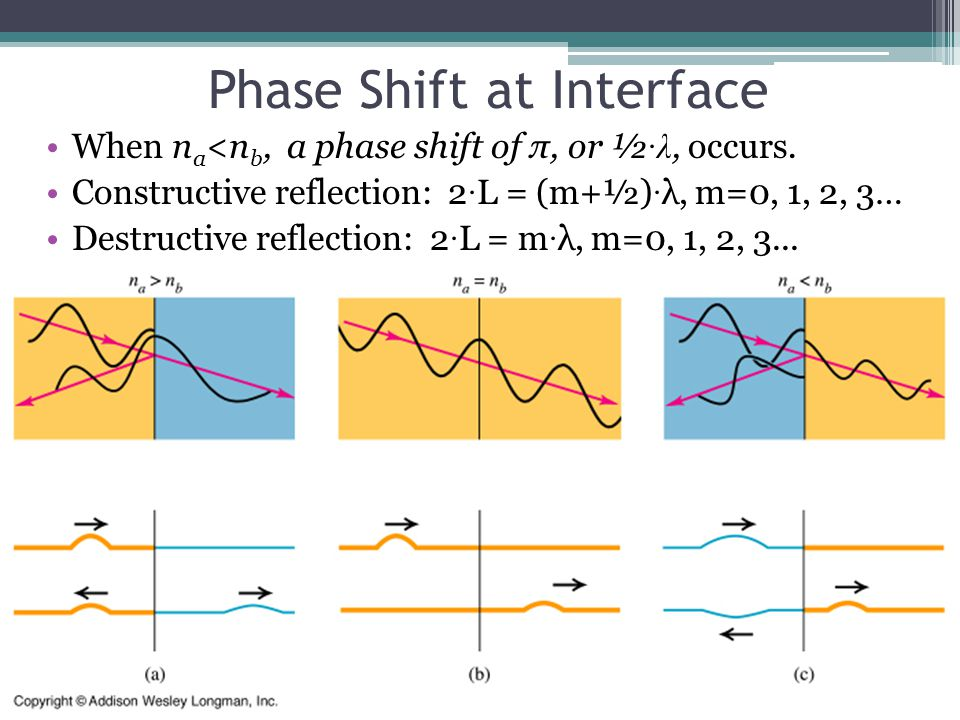 Phase Shift at Interface