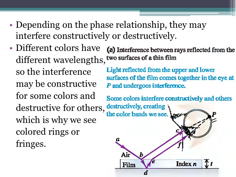 Depending on the phase relationship, they may interfere constructively or destructively.