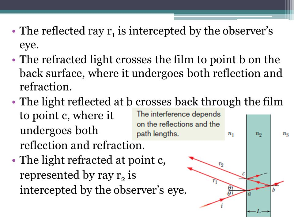 The reflected ray r1 is intercepted by the observer's eye.