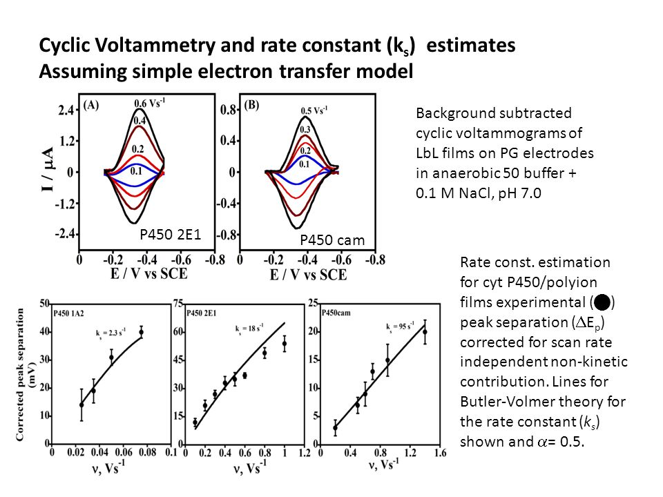 Cyclic Voltammetry and rate constant (ks) estimates