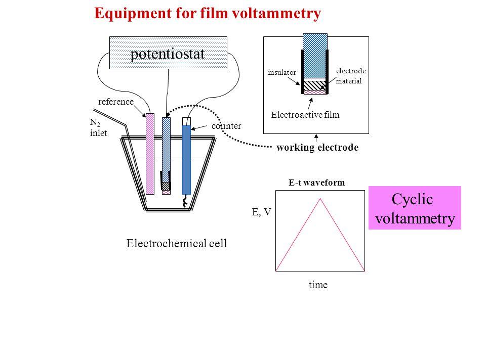 Equipment for film voltammetry