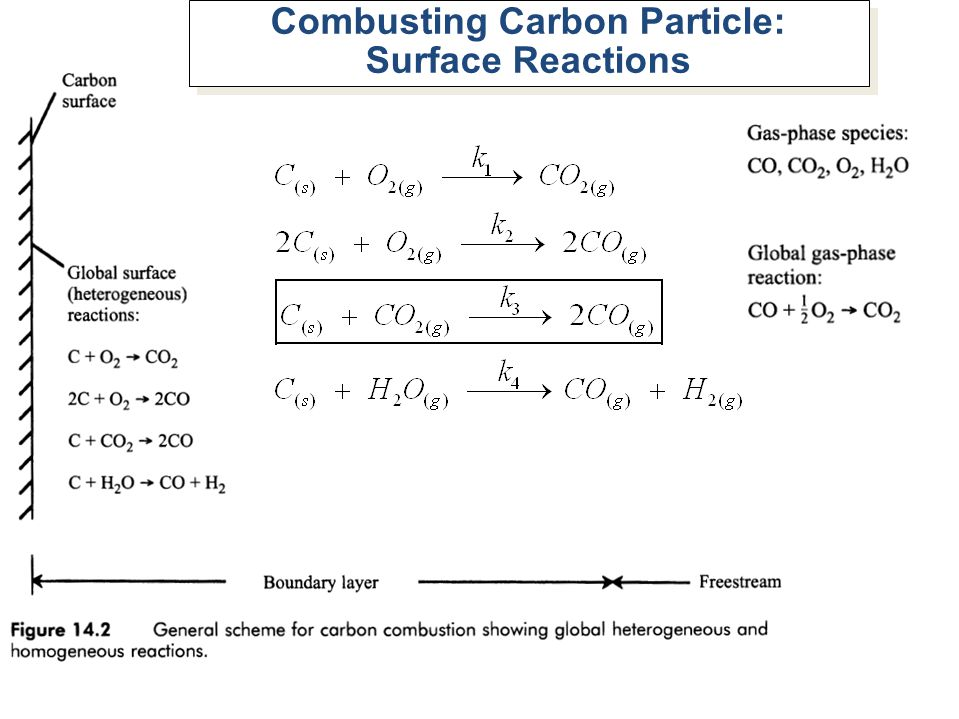 Combusting Carbon Particle: Surface Reactions