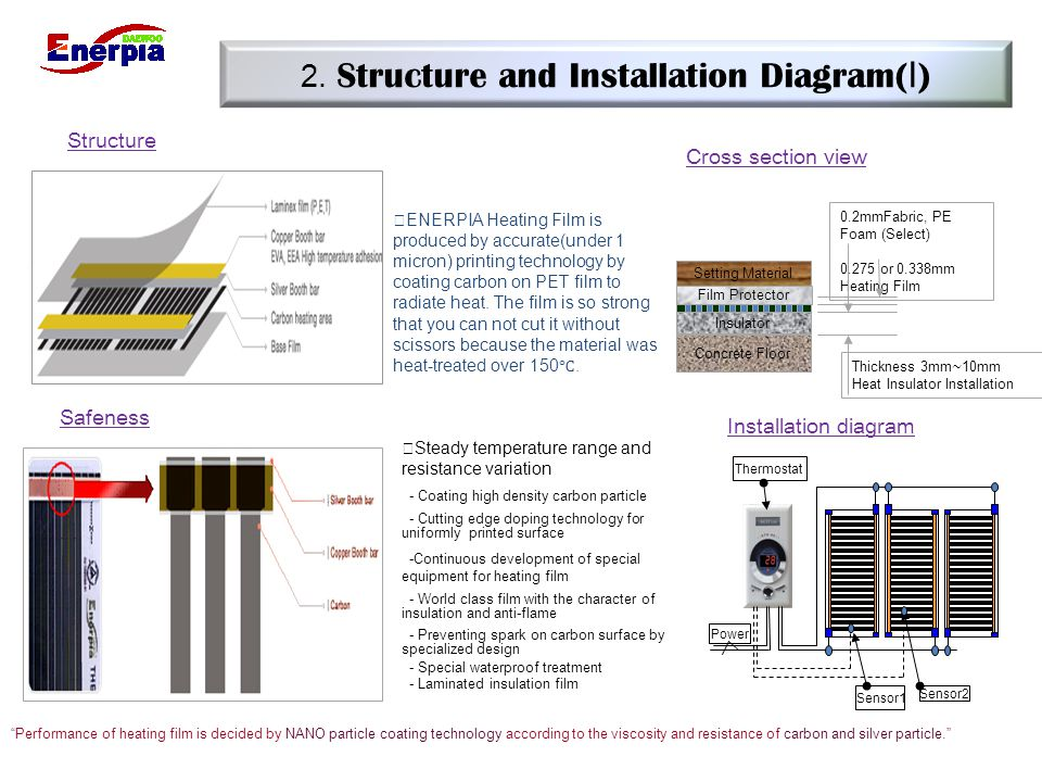 2. Structure and Installation Diagram(Ⅰ)