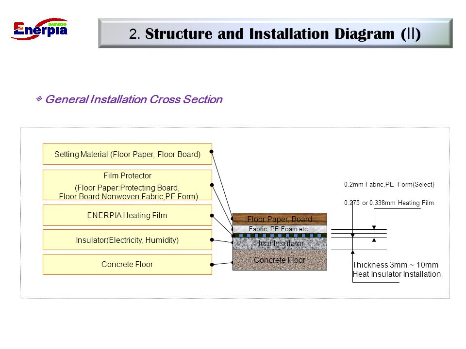 2. Structure and Installation Diagram (Ⅱ)
