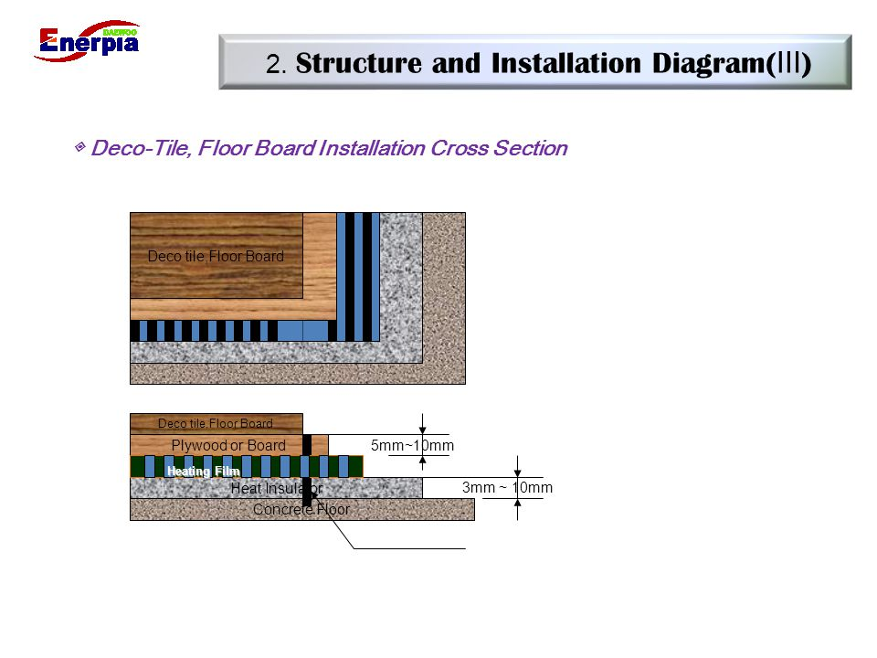 2. Structure and Installation Diagram(Ⅲ)