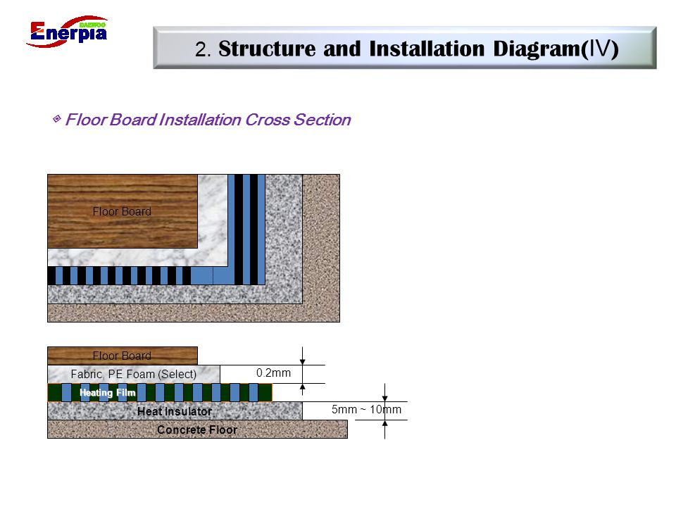 2. Structure and Installation Diagram(Ⅳ)