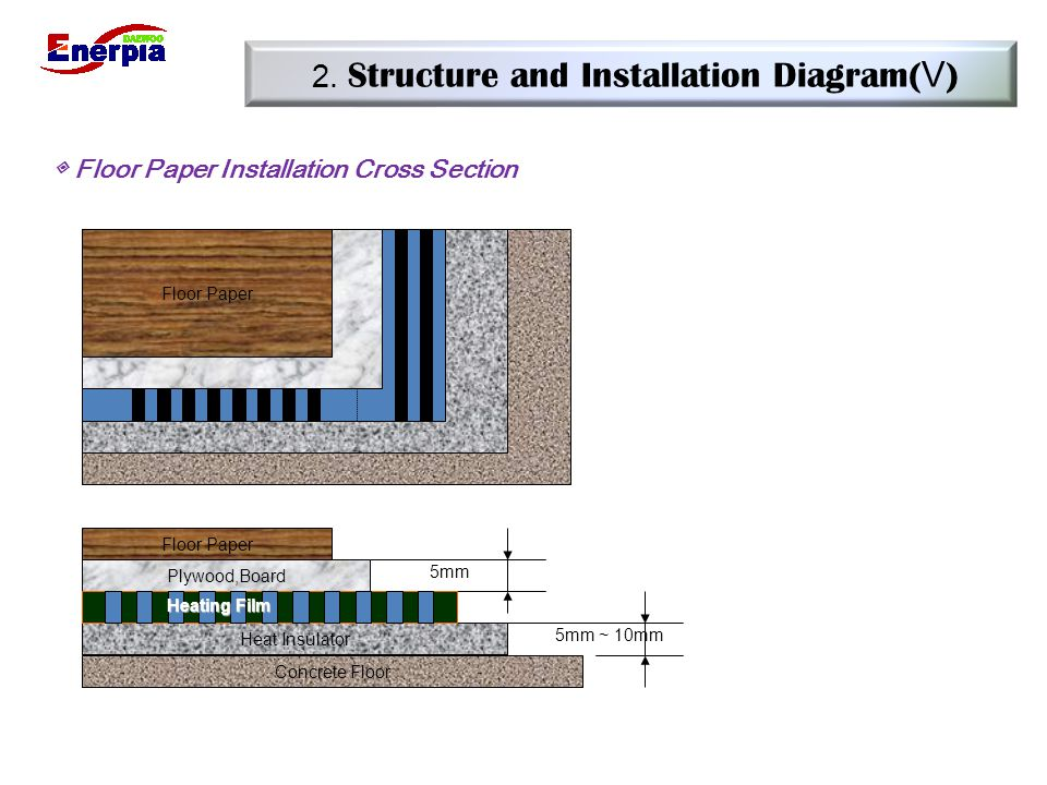 2. Structure and Installation Diagram(Ⅴ)