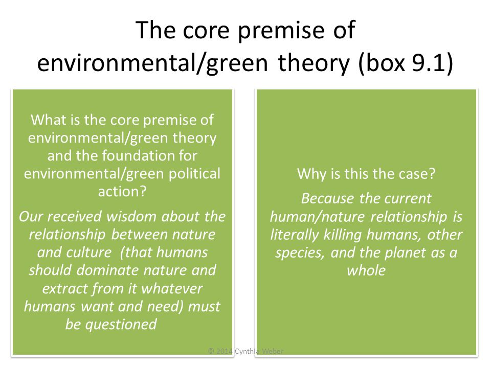 The core premise of environmental/green theory (box 9.1)