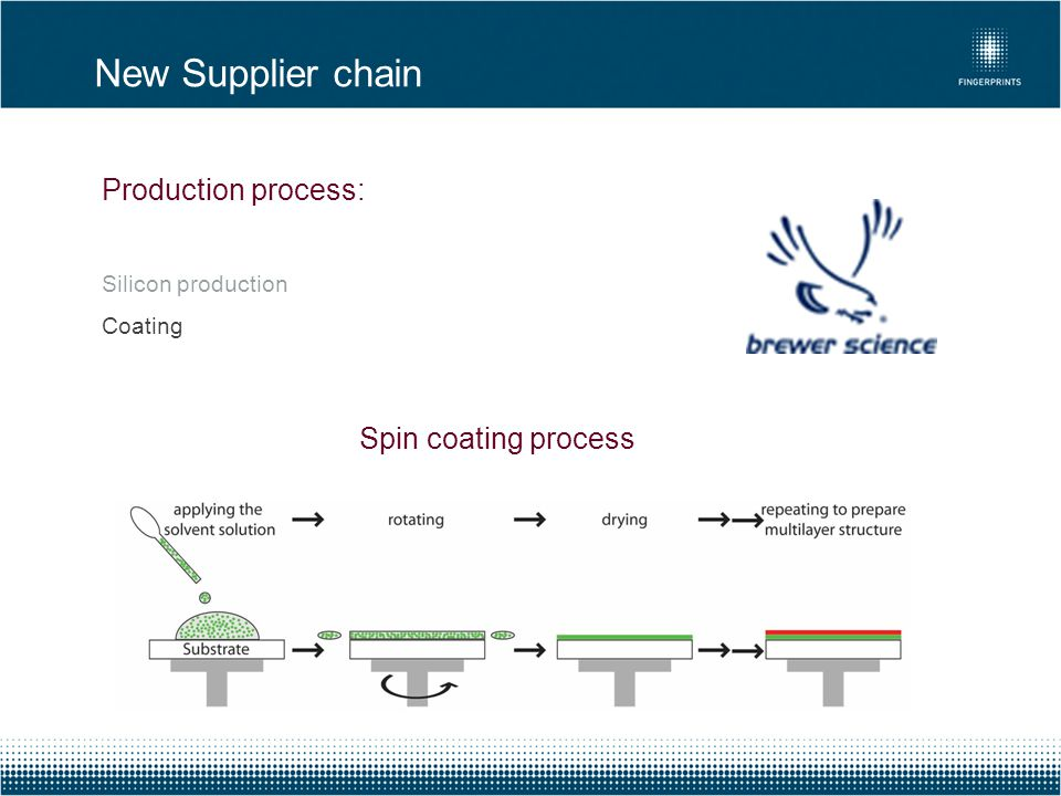 New Supplier chain Production process: Spin coating process