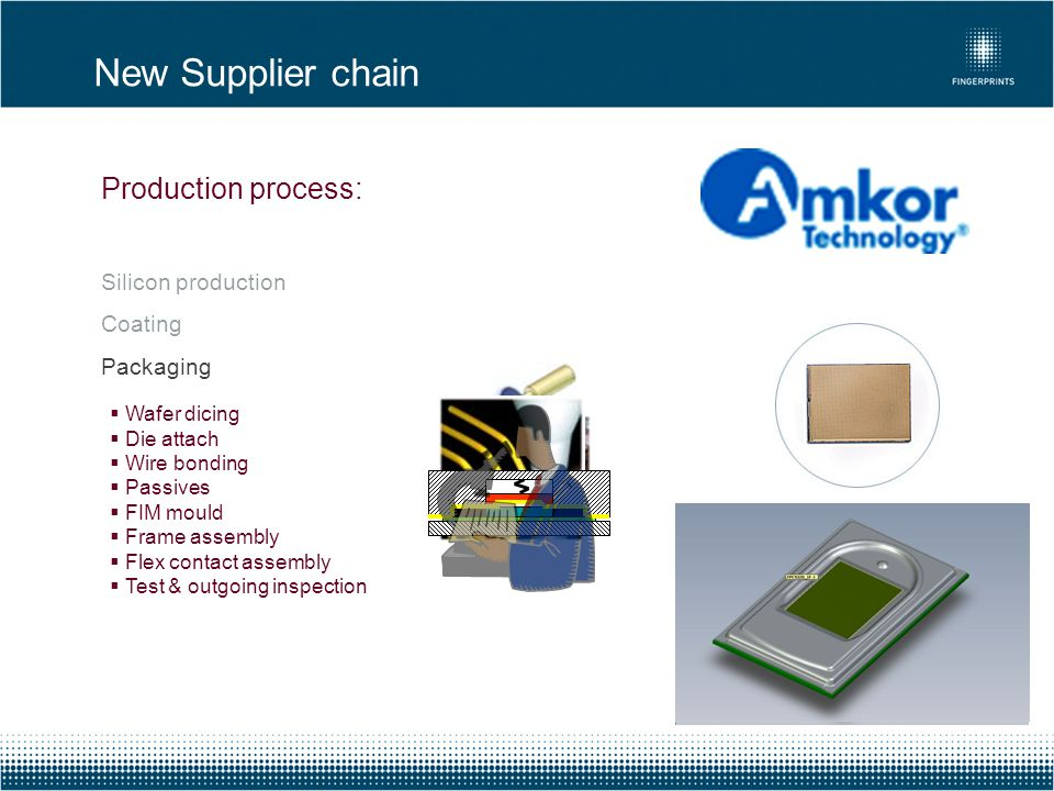 New Supplier chain Production process: Silicon production Coating