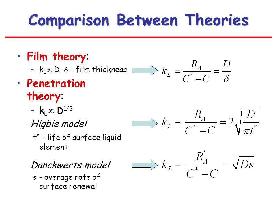Comparison Between Theories
