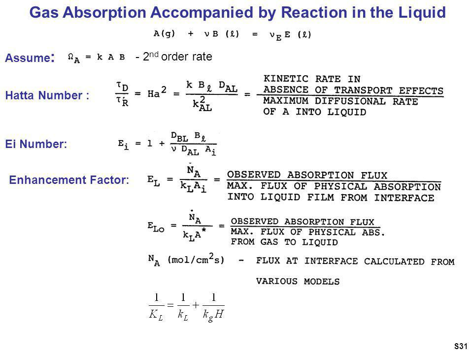 Gas Absorption Accompanied by Reaction in the Liquid